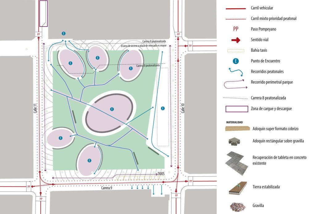 Circulaciones Plaza Nueva